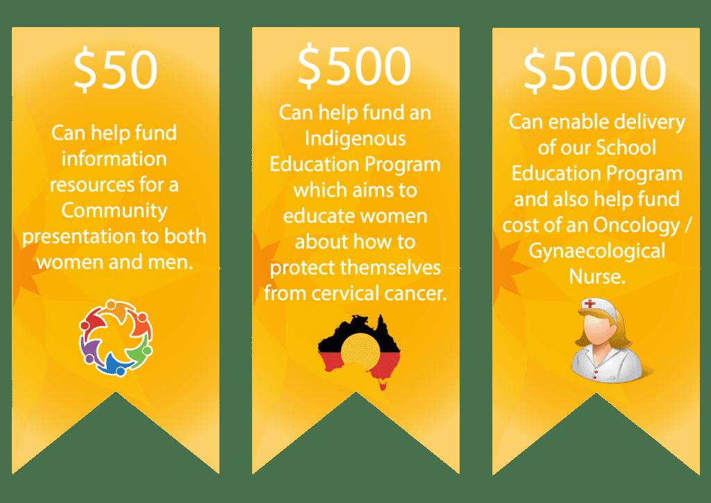 Donations-australia